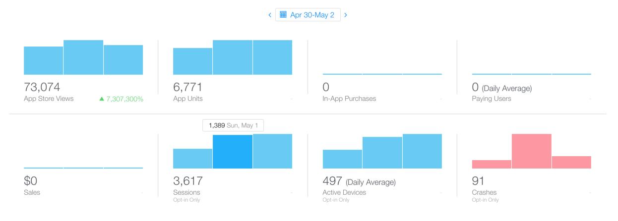 Как мы выходили в ТОП-3 украинского App Store - 5