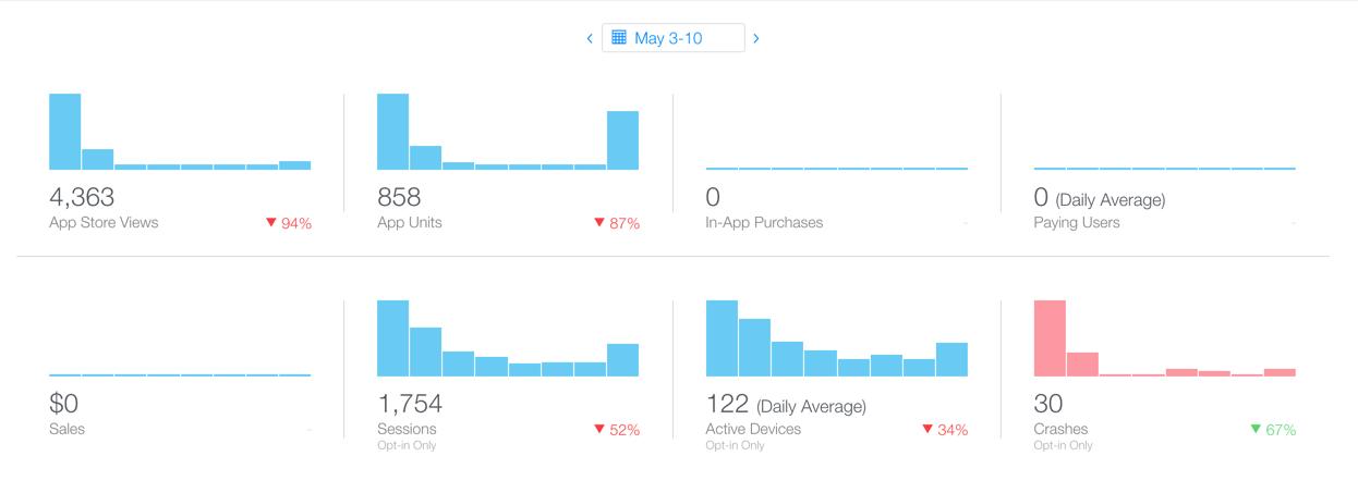 Как мы выходили в ТОП-3 украинского App Store - 6