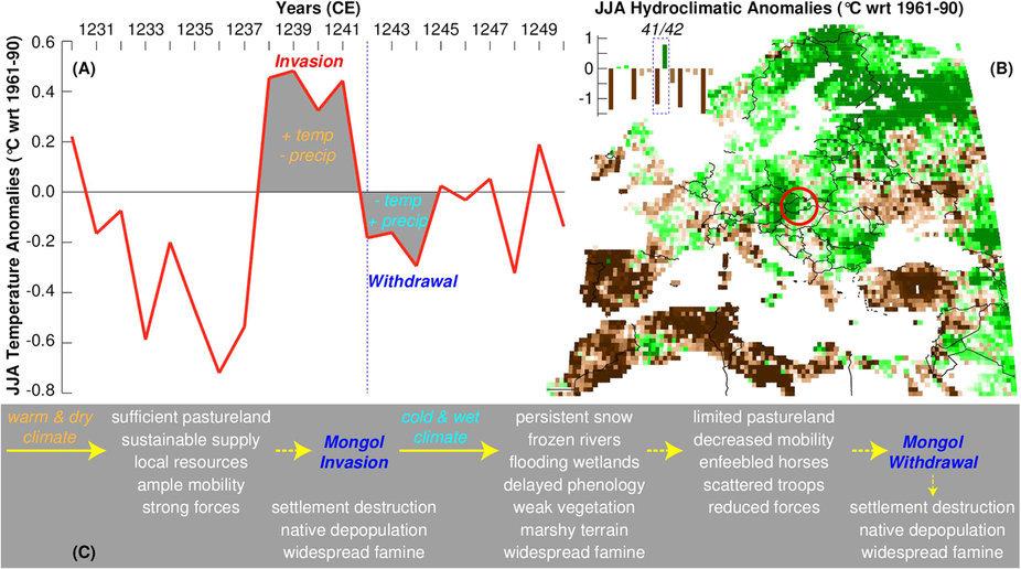 Вторжение Монгольской империи в Венгрию сопровождалось резким изменением климата - 2