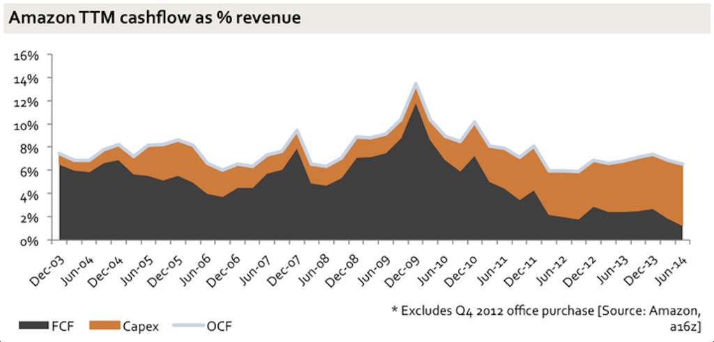 Почему инвесторы готовы терпеть низкую прибыль Amazon? - 3