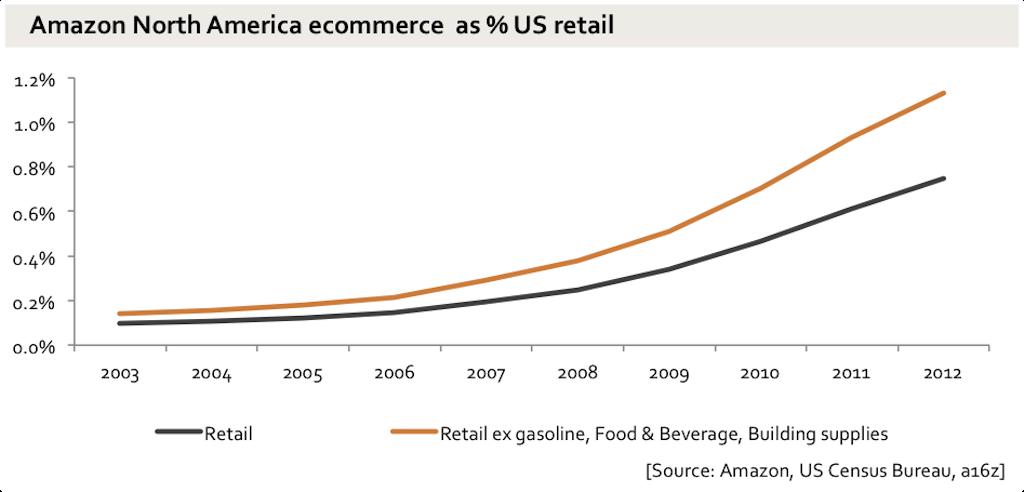 Почему инвесторы готовы терпеть низкую прибыль Amazon? - 4