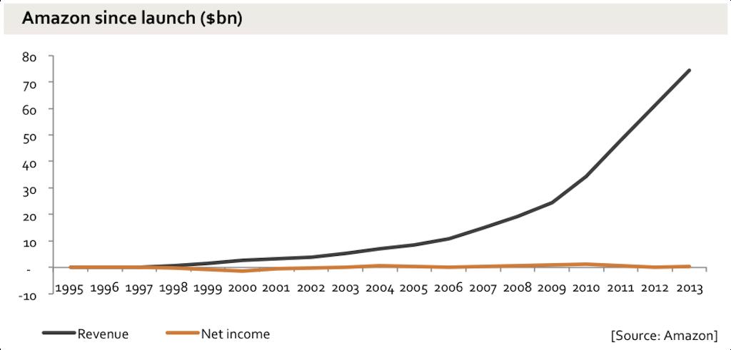 Почему у Amazon такая низкая прибыль при такой высокой выручке? - 2