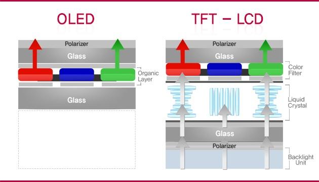 Глава Global Lighting Technologies считает, что технология OLED не сможет заменить LCD
