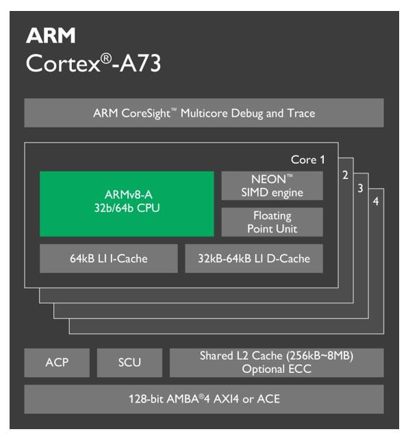 Представлен графический процессор ARM Mali-G71 и процессор ARM Cortex-A73
