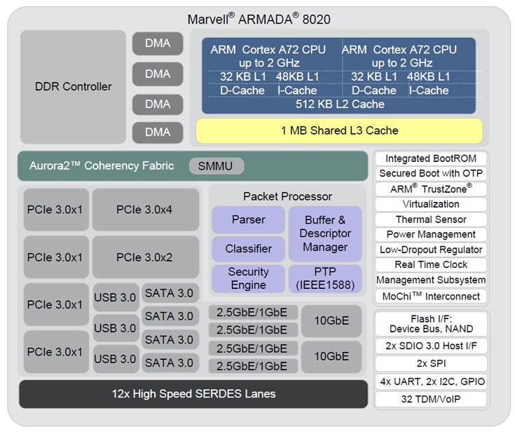В однокристальных системах vSoC Armada 7000 (88F70x0) и 8000 (88F80x0) используются ядра ARM Cortex-A72