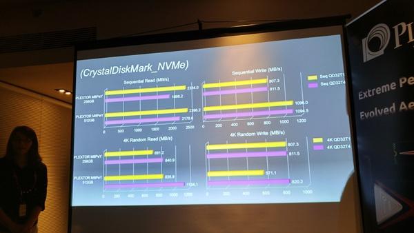 На Computex 2016 представлены SSD Plextor M8Pe с интерфейсом PCI Express и внешние SSD EX1 - 5