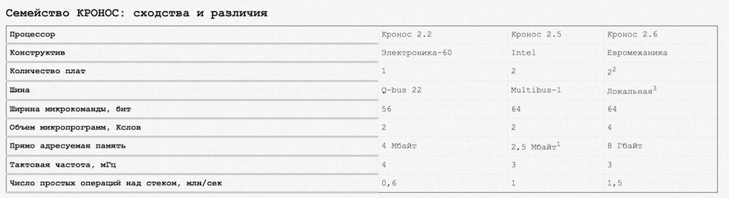 Проект Кронос и малоизвестная российская команда из Новосибирского академгородка Kronos Research Group (KRG) - 14