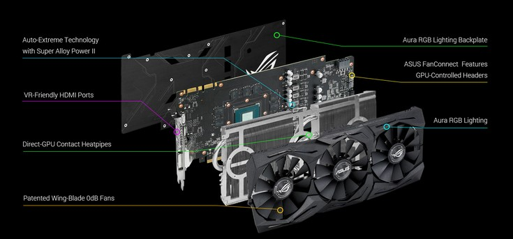 Asus представила видеокарту GeForce ROG Strix GeForce GTX 1070