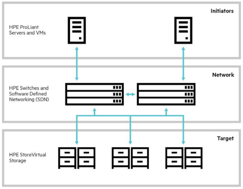 Архитектура HPE StoreVirtual VSA - 1
