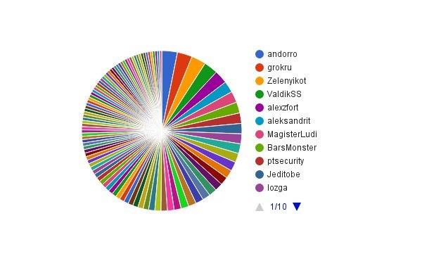 Два по сто: самые читаемые статьи и авторы Хабра и ГТ - 2