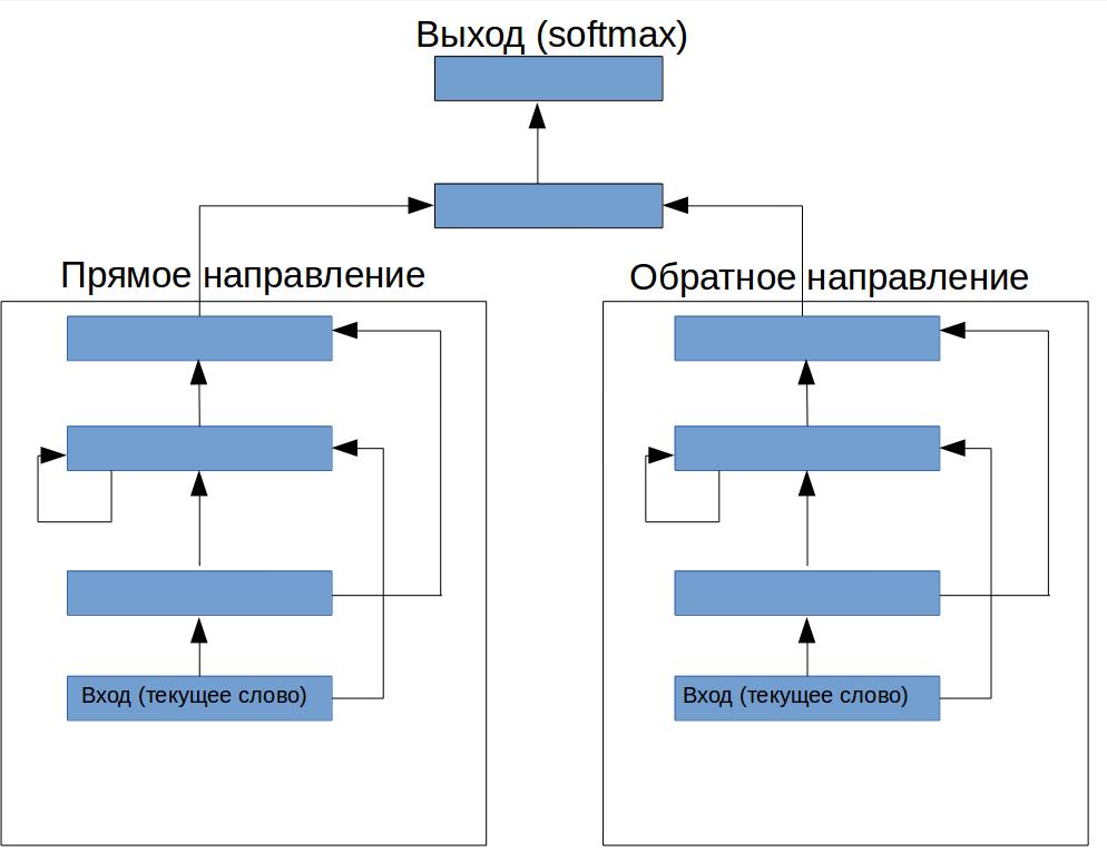 Как мы делали систему выделения информации из текста на естественном языке для банка АО «Банк ЦентрКредит» (Казахстан) - 1