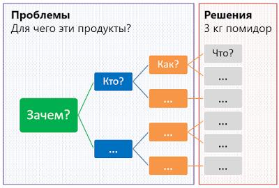 Кнопочное мышление против целостного IT-продукта - 6