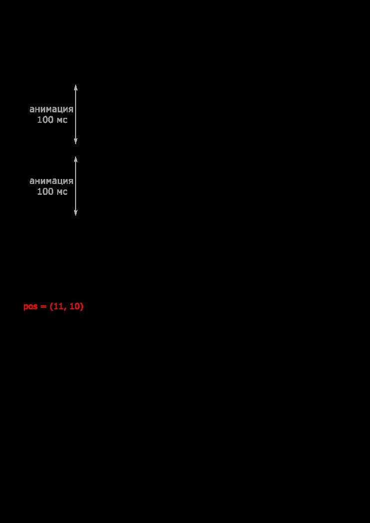 Мультиплеер в быстрых играх (части I, II) - 8