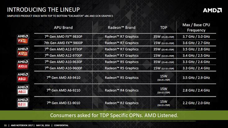 По графической производительности процессоры AMD Bristol Ridge на 37% превосходят предыдущее поколение APU
