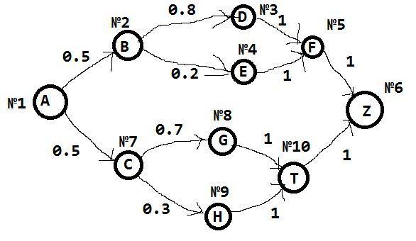 Разработка класса для работы с цепями Маркова - 1