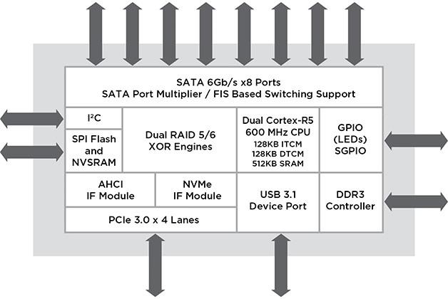 По мнению производителя, новые контроллеры найдут применение в инфраструктуре облачных хранилищ