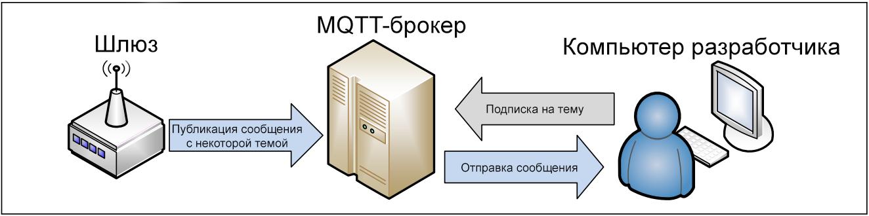 Шлюзы Intel для интернета вещей: отправка сообщений MQTT-брокеру с использованием Python - 2