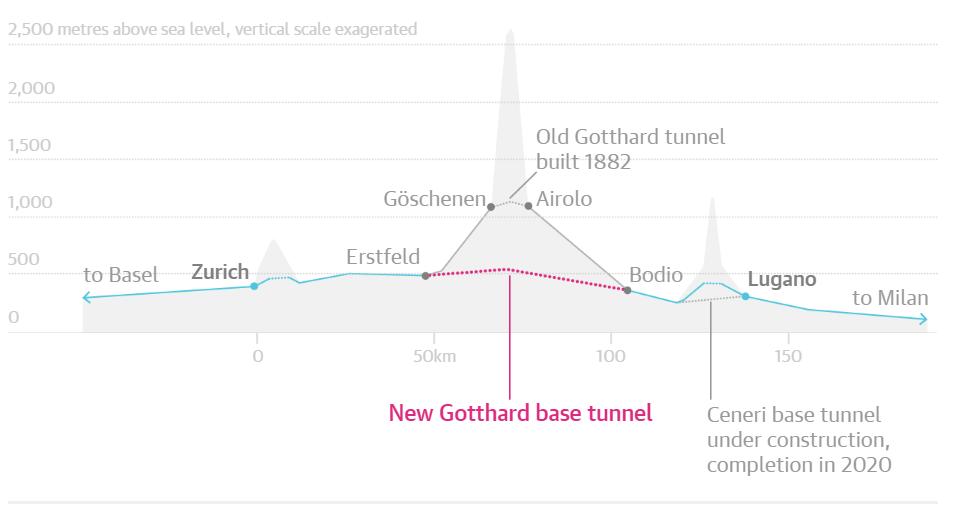 В Швейцарии открыт самый длинный в мире железнодорожный тоннель: 57 км - 4