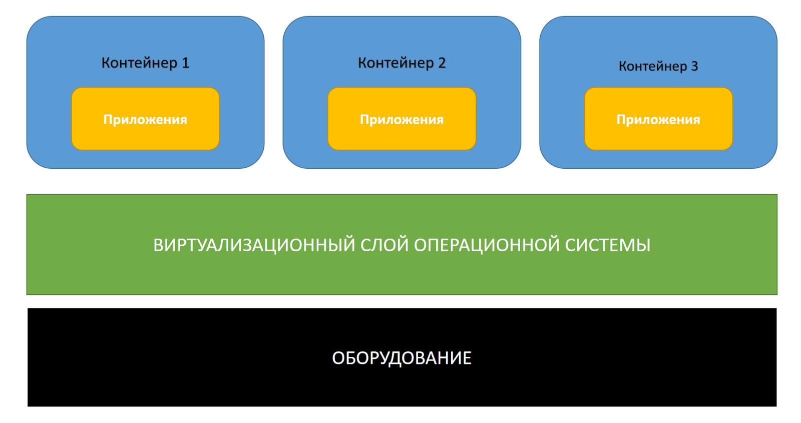 Docker на службе команды .NET-разработчиков - 3