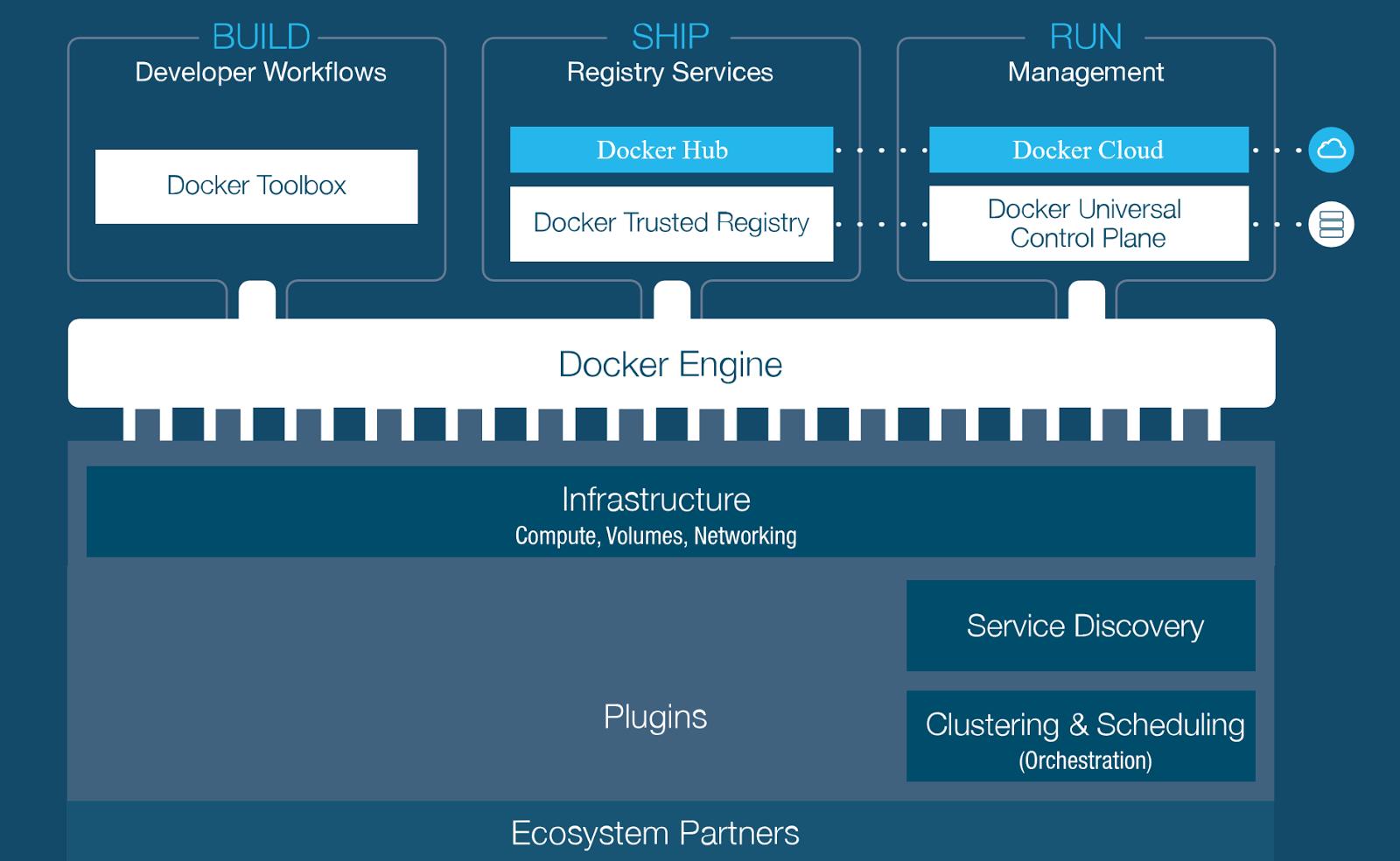 Docker на службе команды .NET-разработчиков - 4