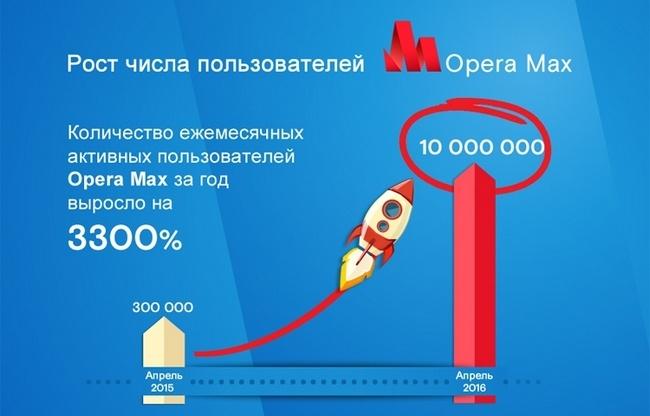 Приложением Opera Max пользуются 10 млн человек