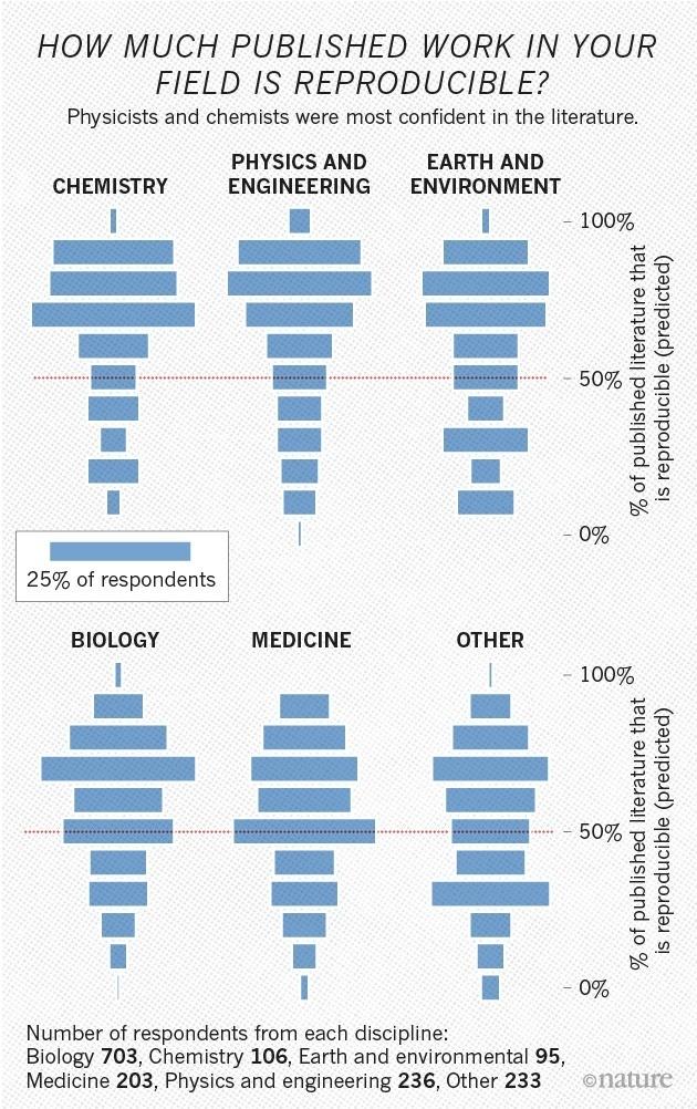 Nature задаётся вопросом, воспроизводимы ли современные научные эксперименты? - 3