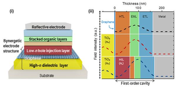 Графен помог специалистам KAIST сделать органические светодиоды гибкими и более яркими - 2