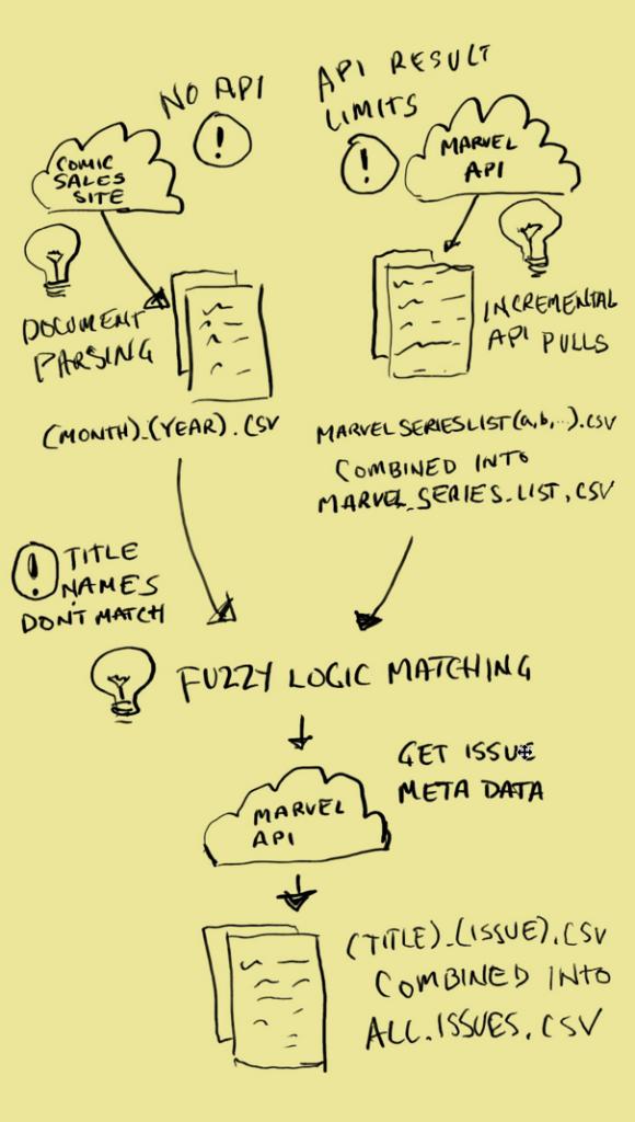 Как использовать Python для «выпаса» ваших неструктурированных данных - 10