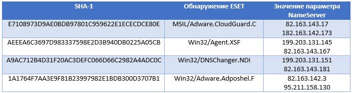Нежелательное ПО DNS Unlocker использует метод DNS hijack для обмана пользователей - 7