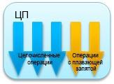 Повышение производительности мультимедиа приложений с помощью аппаратного ускорения - 2