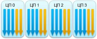 Повышение производительности мультимедиа приложений с помощью аппаратного ускорения - 3