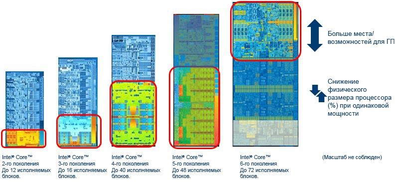 Повышение производительности мультимедиа приложений с помощью аппаратного ускорения - 4