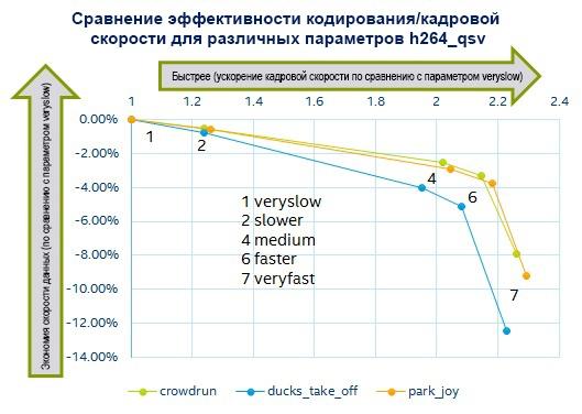 Повышение производительности мультимедиа приложений с помощью аппаратного ускорения - 6