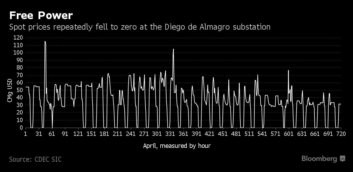 В Чили так много энергии, что потребители получают ее бесплатно - 2