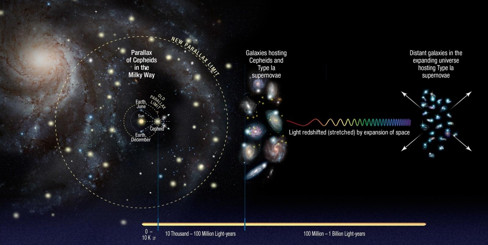 Вселенная расширяется быстрее, чем считалось - 2