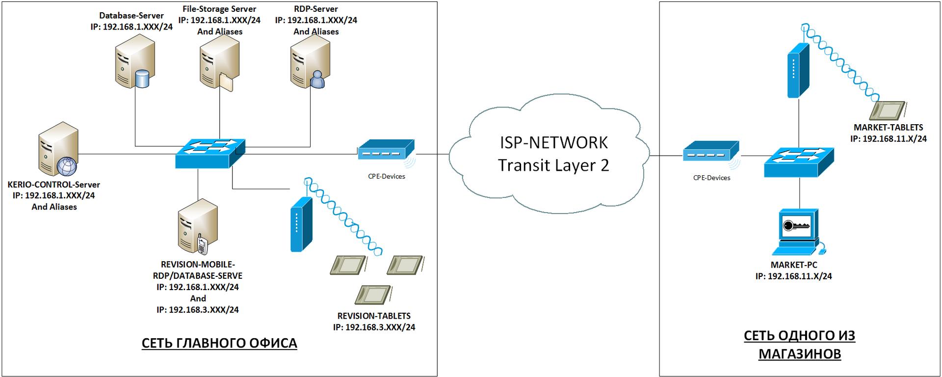 Как я ловил Wi-Fi принтер по OSPF, корпоративная сеть на MikroTik часть 2 - 2