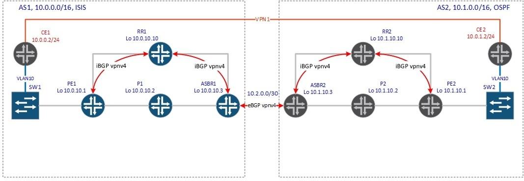 BGP Inter-AS - 3