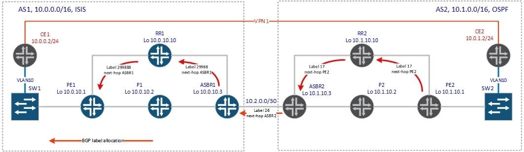 BGP Inter-AS - 4