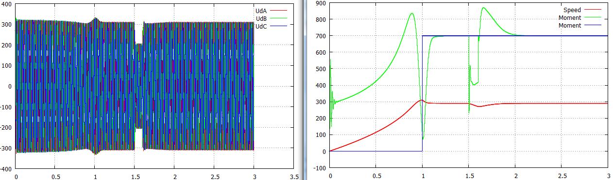 Node-SPICE: Моделирование переходных процессов в электрической сети - 11
