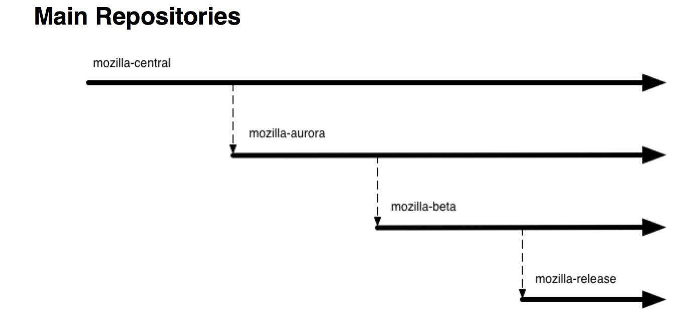 OAuth-авторизация в Mozilla Thunderbird: от зарождения до релиза - 4