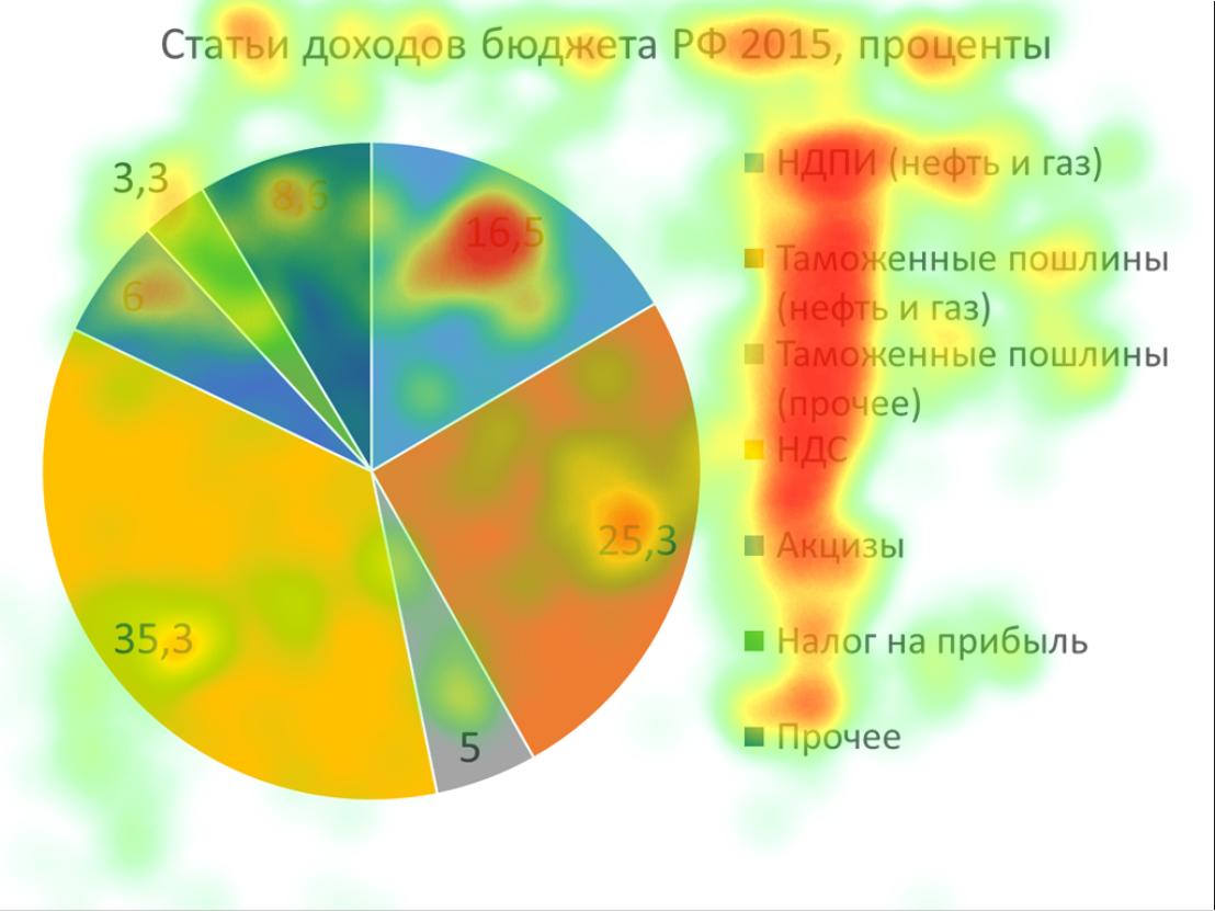 Айтрекер на службе консультанта по презентациям - 4