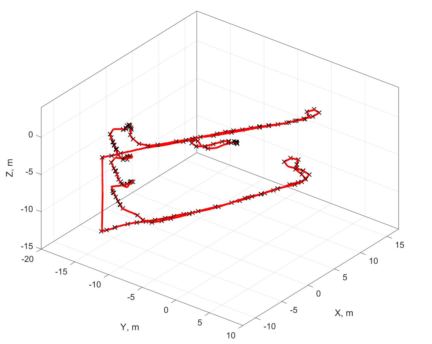Инерциальные датчики: рецепты приготовления для систем позиционирования - 4