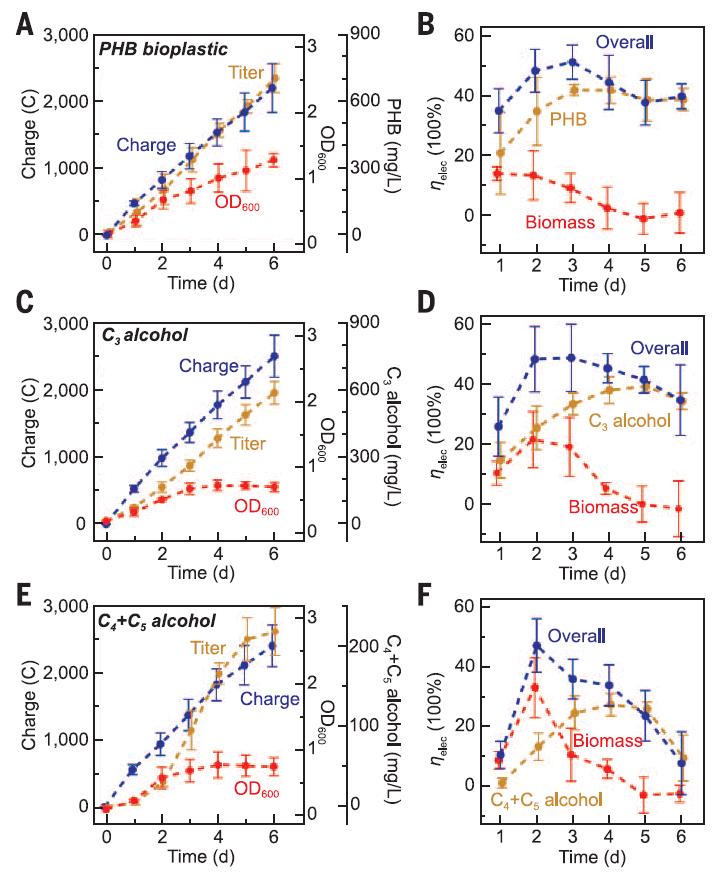 Искусственная система превзошла натуральный лист по эффективности фотосинтеза - 3