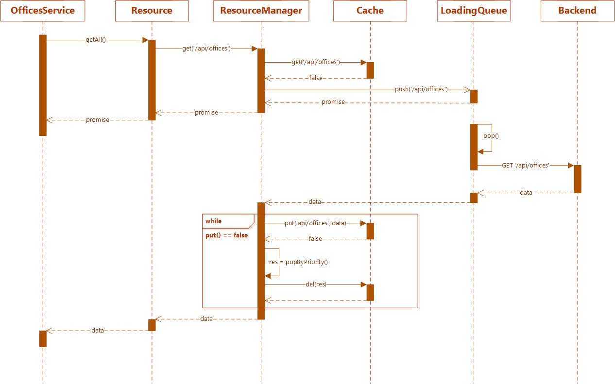 Подход игродела к созданию современных веб приложений - 3