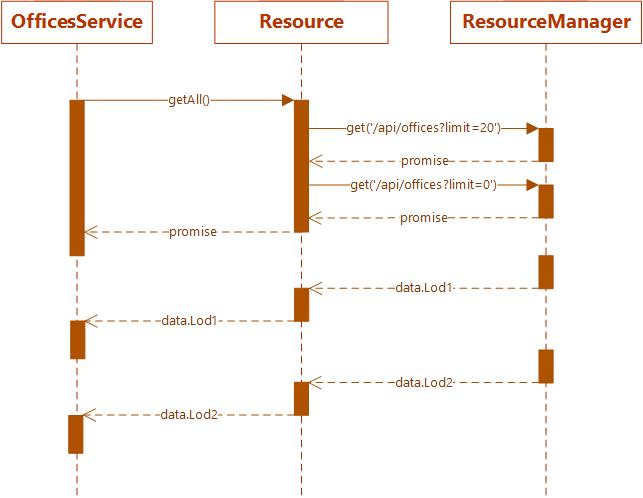 Подход игродела к созданию современных веб приложений - 4