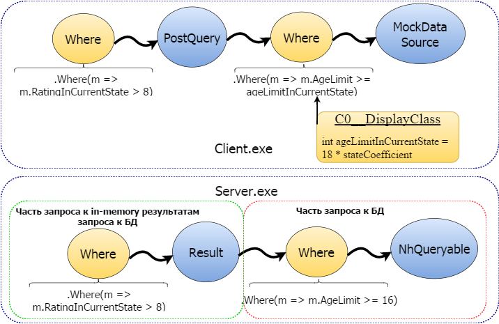 Client-side Linq to NHibernate - 7