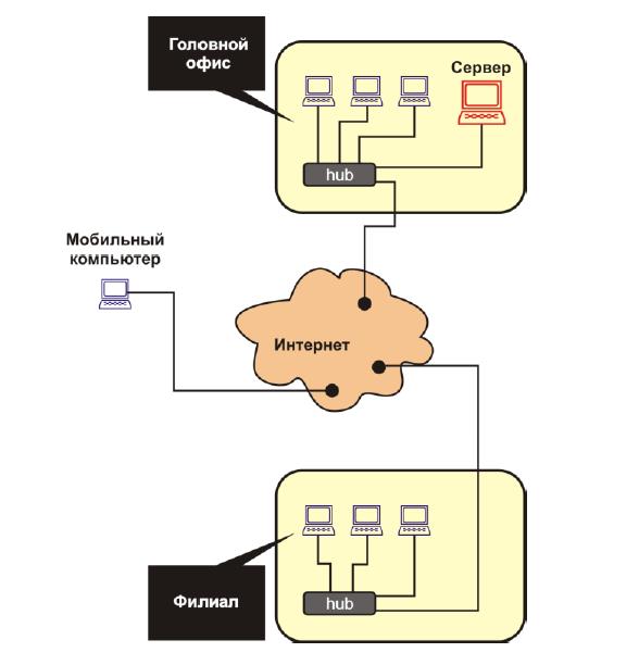 RegionSoft CRM: бизнес, который работает для бизнеса - 5