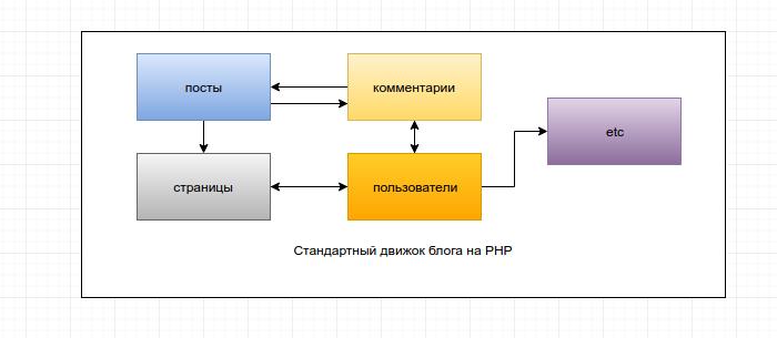 Готовим простой блог на микросервисах, пишем свой микрофреймворк на php и запускаем все на Docker с примерами - 2