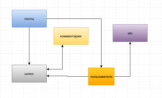 Готовим простой блог на микросервисах, пишем свой микрофреймворк на php и запускаем все на Docker с примерами - 3