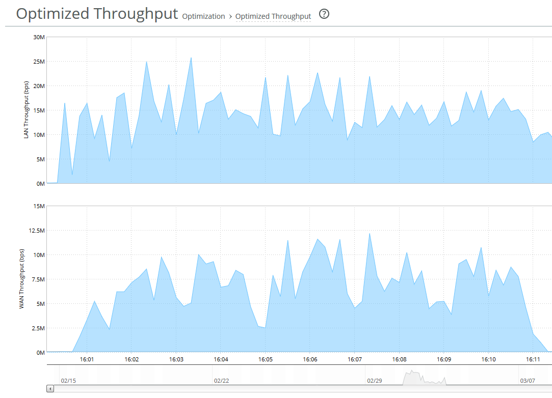 Как мы делали централизованное хранение данных для розничной сети и оптимизировали его по шагам - 14